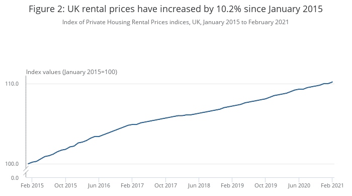 UK rental price increase