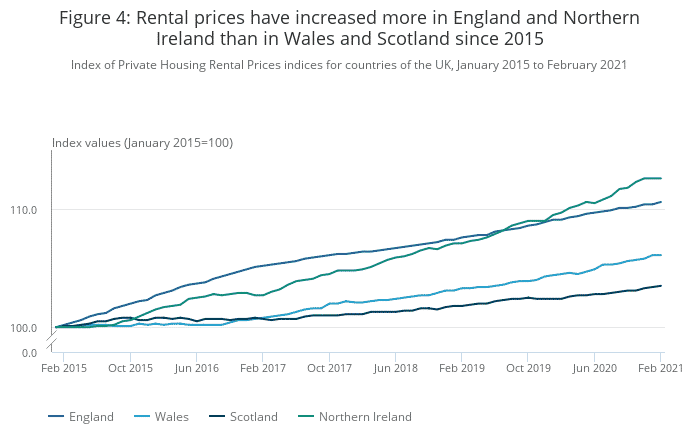 Rental price increase by country