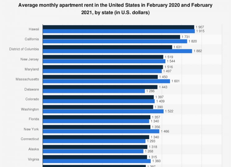 Rental Prices By State